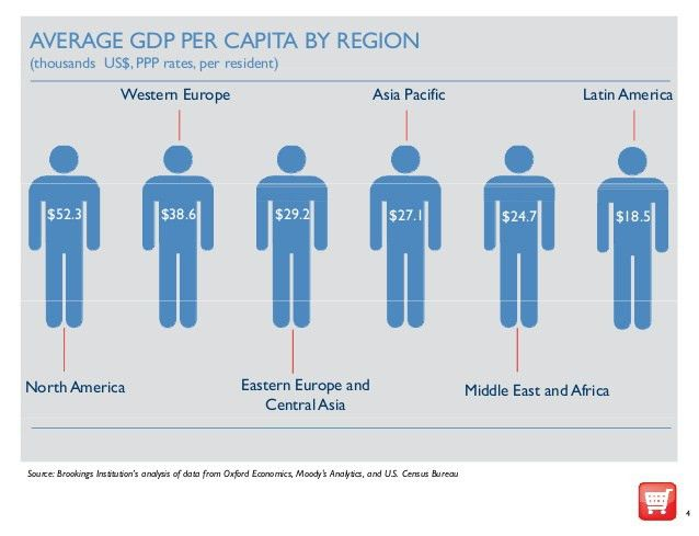 Average GDP per Capita by Region (thousands US$, PPP rates, per resid…