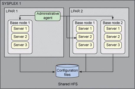 System administration for WebSphere Application Server V7: Part 2 ...