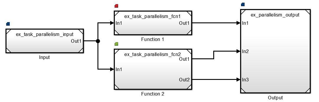 Implement Task Parallelism in Simulink - MATLAB & Simulink