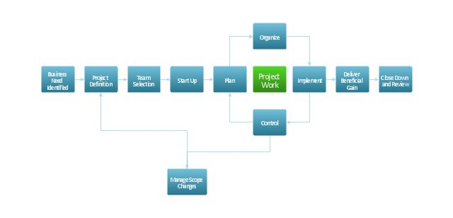 Project management life cycle - Flowchart | Audit flowchart ...
