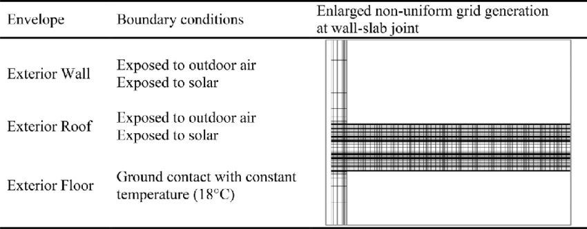 Summary of boundary conditions for exterior envelope and example ...