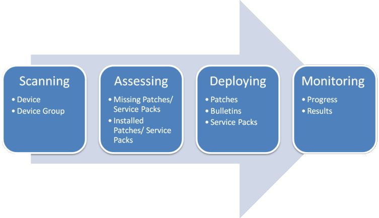 Getting started with patch management - BMC Client Management 12.5
