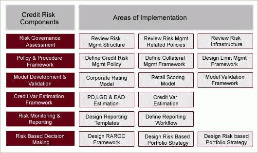 Areas of competency | The Risk Analyst