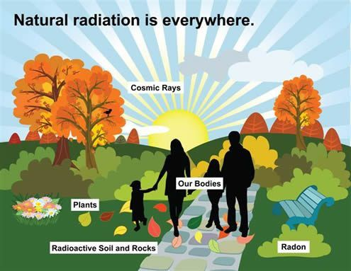 Types and sources of radiation - Canadian Nuclear Safety Commission