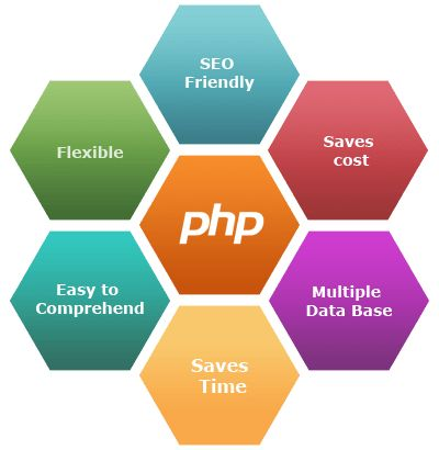 Dynamic PHP Website | Au Web Graphics web-design-usa/web-design-uk ...