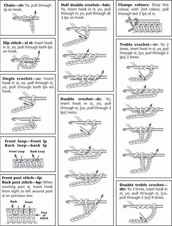 stitch guide crochet ❥Teresa Restegui http://www.pinterest.com ...