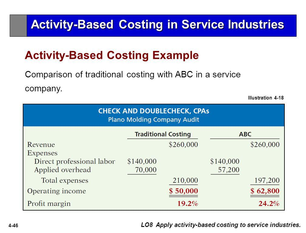 Activity-Based Costing - ppt video online download