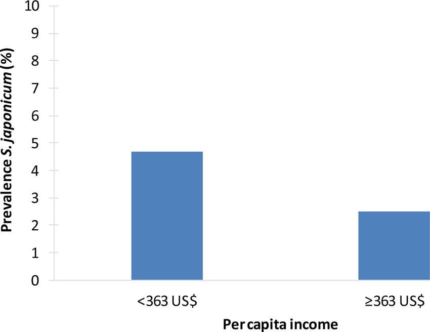 Fig 6. Example of socioeconomic inequalities in schistosomiasis ...
