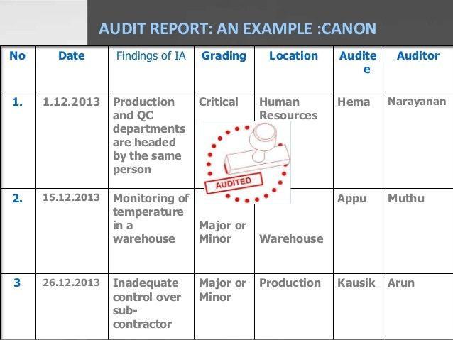 Tqm quality audit
