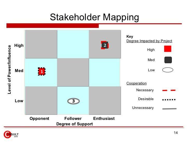 stakeholder-mapping-14-728.jpg?cb=1248659276