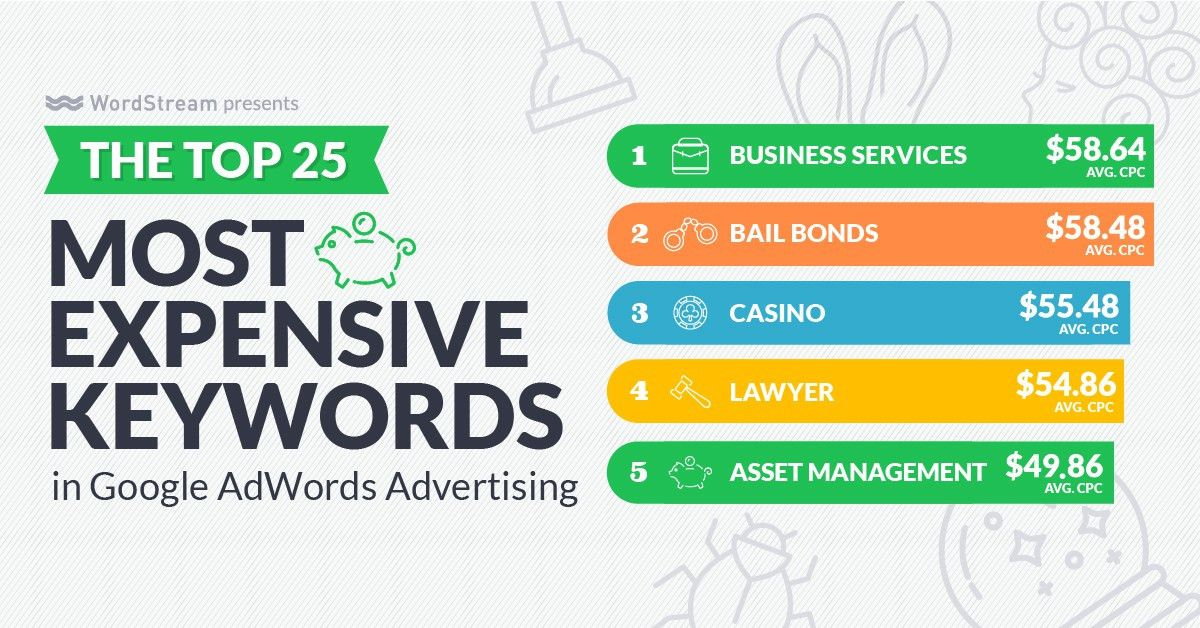 The Big, Easy Guide to Keyword Research for Businesses | WordStream