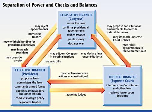 Checks and Balances: Internal Constraints on Government Power