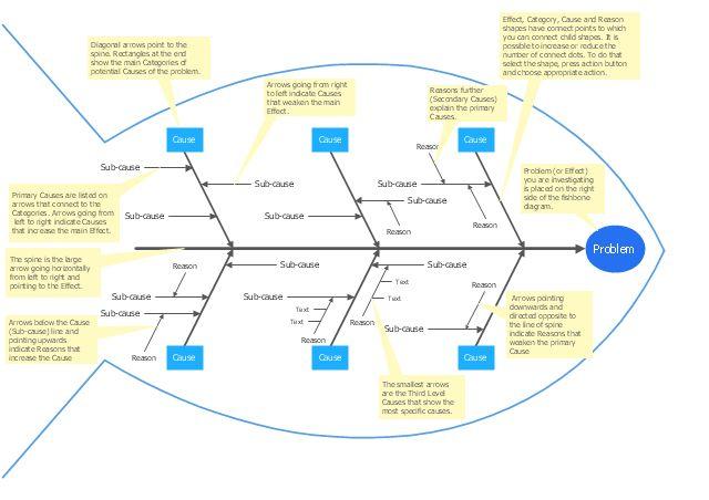 Fishbone diagram - Template | Ishikawa diagram - Factors reducing ...