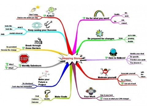 Personal Development Mind Map® Examples - Mind Mapping