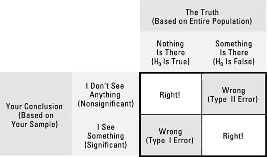 Type I and Type II Errors in Hypothesis Testing - dummies