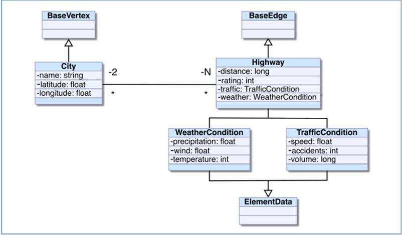 Placement, Navigation…Schema, Oh My!   Objectivity