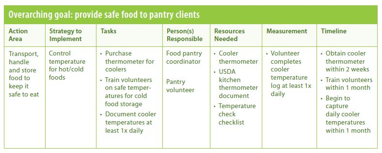 Develop Your Action Plan – Safe and Healthy Food Pantries Project