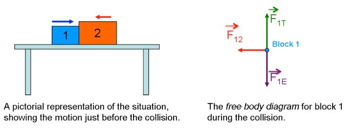 Module 3 -- The Two-body Rule and Newton's Third Law - PER wiki