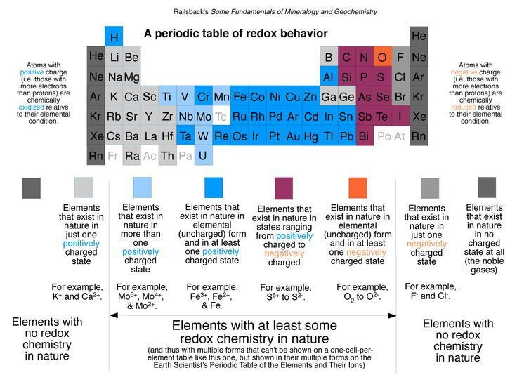 Best 25+ Redox reactions ideas on Pinterest | Organic reactions ...