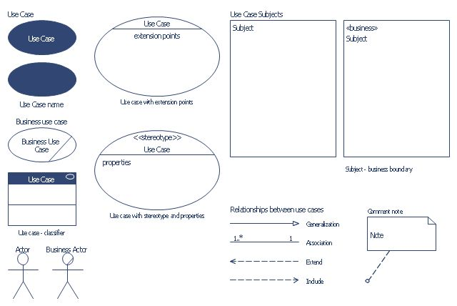 Use Case Diagrams technology with ConceptDraw PRO | Design ...