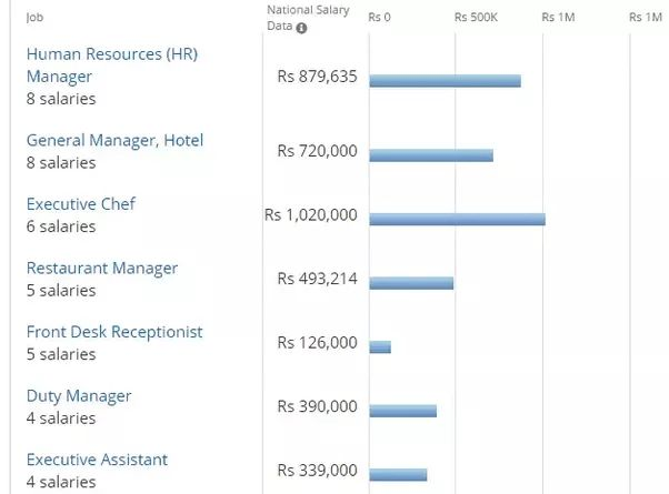 What is the average salary that a hotel manager gets in India? - Quora