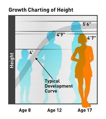 Can a brain 'growth chart' predict ADHD? - Futurity