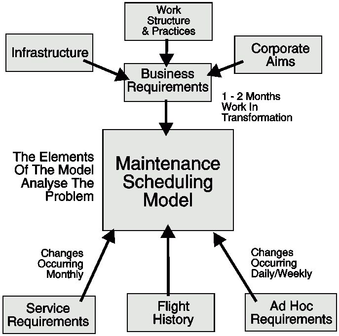 Scheduling of Aircraft Heavy Maintenance