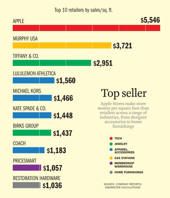 Apple Stores Make Over $5,000 Per Square Foot in Sales   Time.com