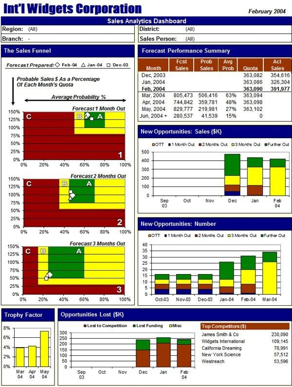 Sample Excel Dashboard Reports