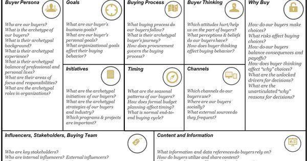 Buyer persona chart | Marketing: Style & Passion | Pinterest ...