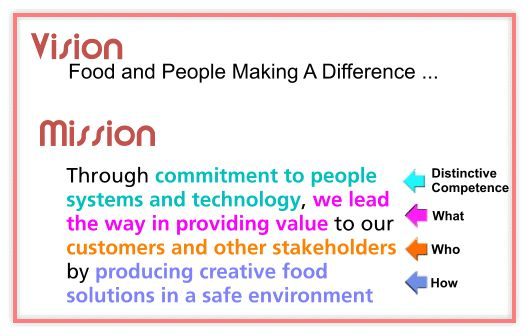 Developing a Team Mission Statement
