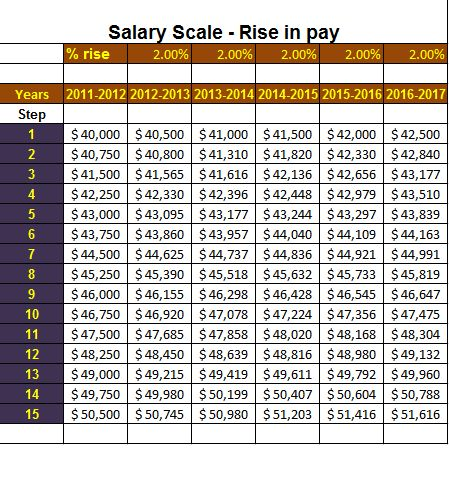 Salary Scale Template Sample Archives - Payslip Templates