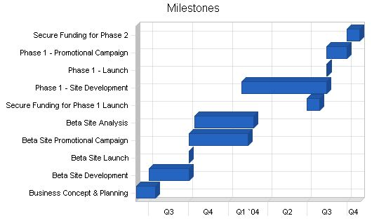 Online College Bookstore Sample Business Plan - Milestones
