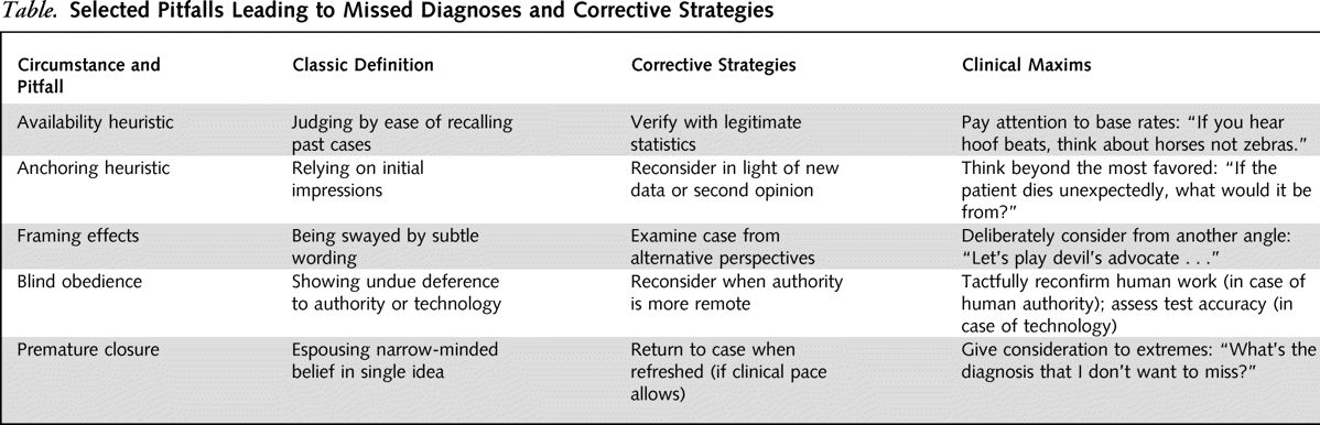The Cognitive Psychology of Missed Diagnoses | Annals of Internal ...