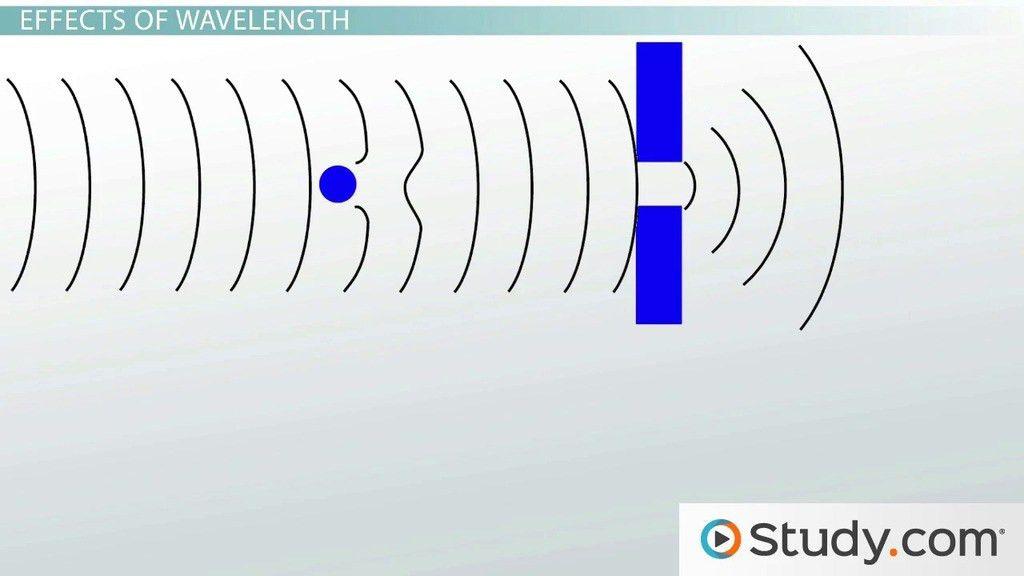 Transverse & Longitudinal Waves: Definition & Examples - Video ...