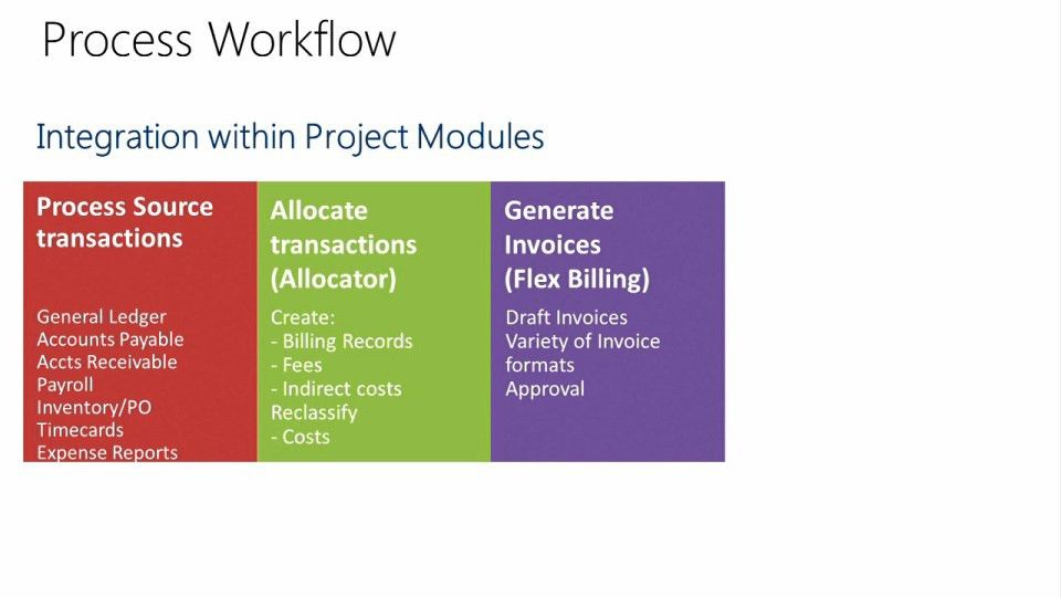 Project Accounting in Microsoft Dynamics SL 2015: (01b) Project ...