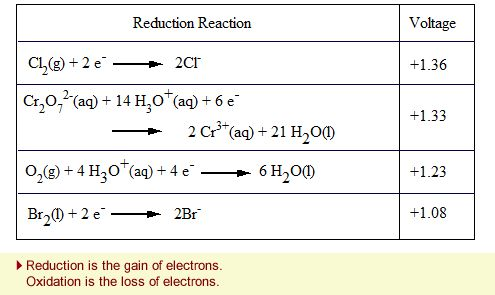 A survey of common chemical reactions