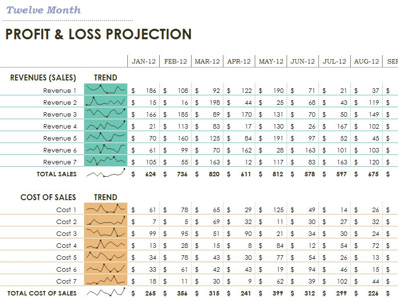 Profit loss statement - Templates. The microcharts would make this ...