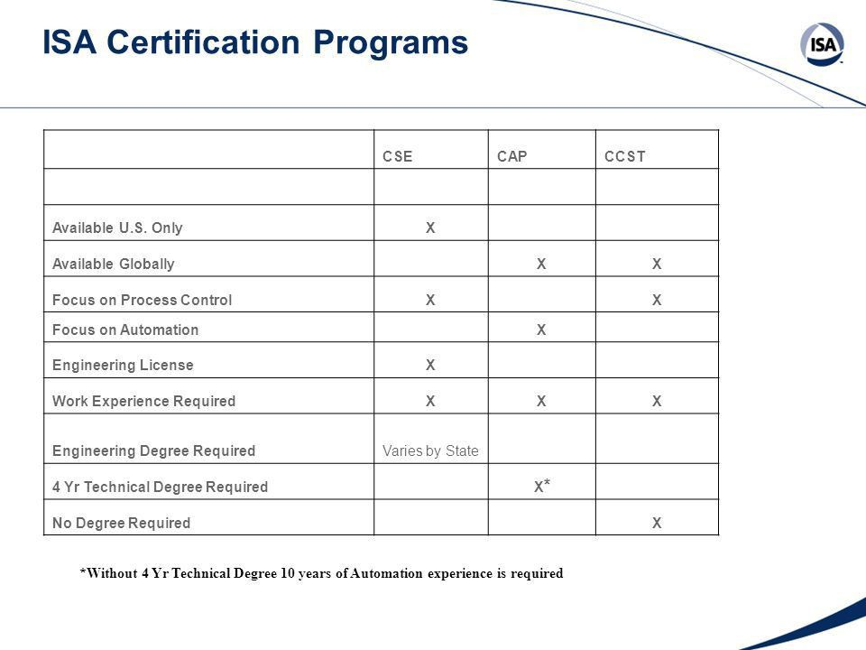 ISA Certified Control Systems Technician® (CCST®) Program - ppt ...