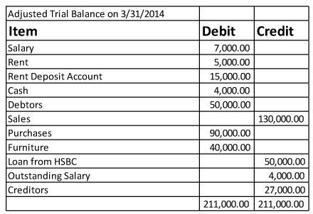 What is Adjusted Trial Balance? - AccountingCapital