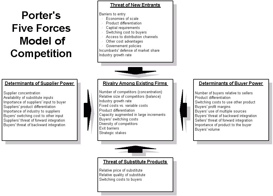Porter's Five Forces Model of Competitive Position Templates ...