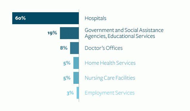 Top 4 Tips for Nursing Job Hunters – NursingJobsToday.com