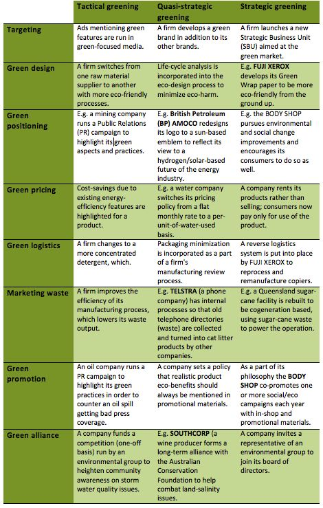 Green marketing - Wikipedia