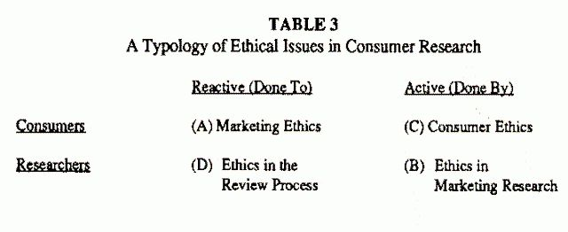 Ethics in Consumer Research: an Overview and Prospectus by Morris ...