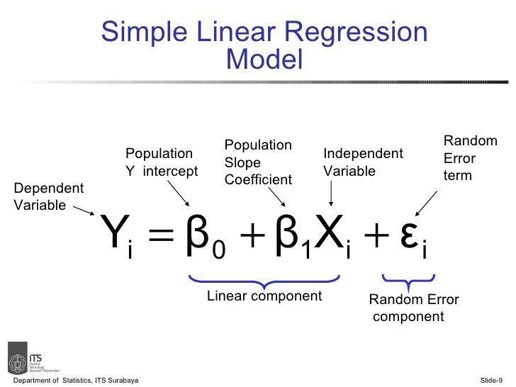 Simple Linier Regression