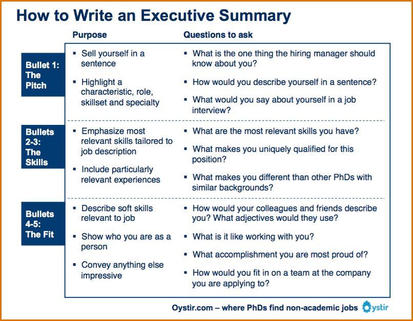 7+ executive summary word template | Job Resumes Word