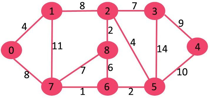 Dijsktra's algorithm