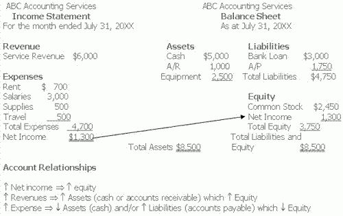Accounting Relationship: Linking the Income Statement and Balance ...