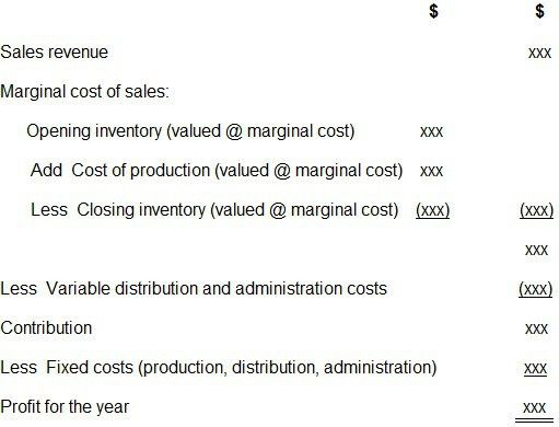 Income Statements under Marginal (Variable) and Absorption Costing ...