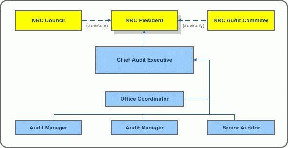 ARCHIVED - 2009-10 to 2011-12 Risk-Based Internal Audit Plan ...